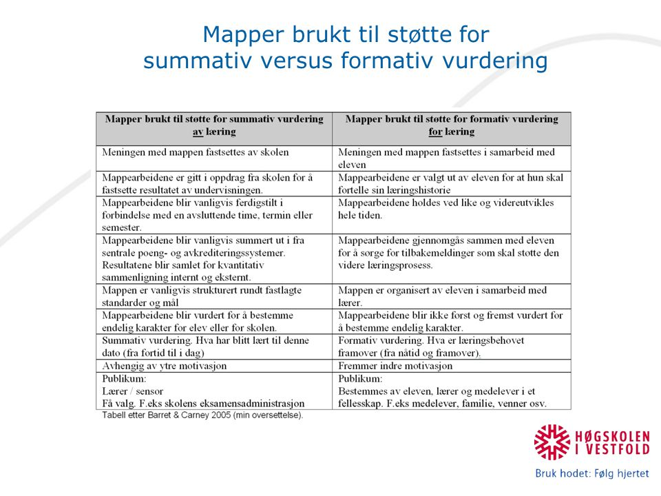 Mapper brukt til støtte for summativ versus formativ vurdering