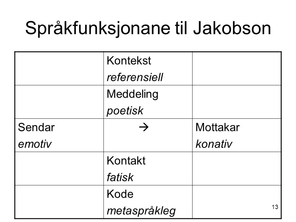Språkfunksjonane til Jakobson