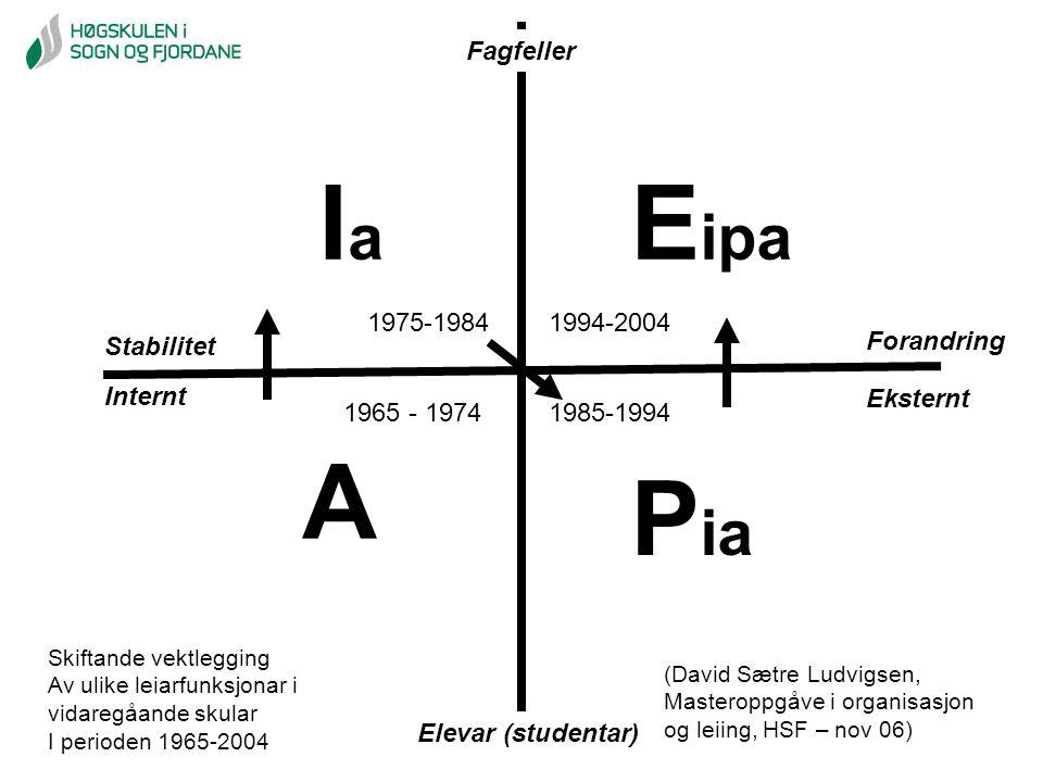 Ia Eipa A Pia Fagfeller 1975-1984 1994-2004 Forandring Stabilitet