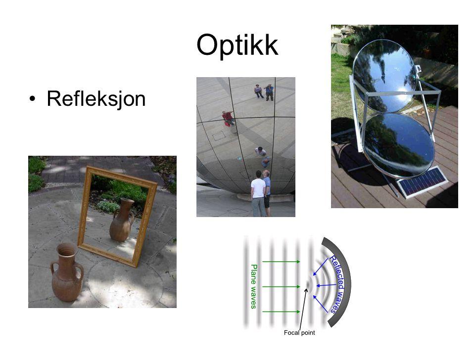 Optikk Refleksjon