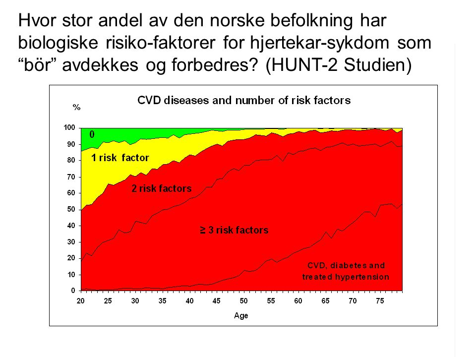Hvor stor andel av den norske befolkning har biologiske risiko-faktorer for hjertekar-sykdom som bör avdekkes og forbedres.