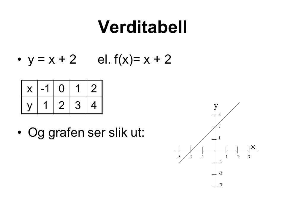 Verditabell y = x + 2 el. f(x)= x + 2 Og grafen ser slik ut: x -1 1 2