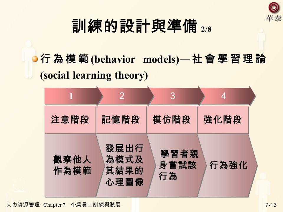 訓練的設計與準備 2/8 行為模範(behavior models)―社會學習理論(social learning theory) 行為強化