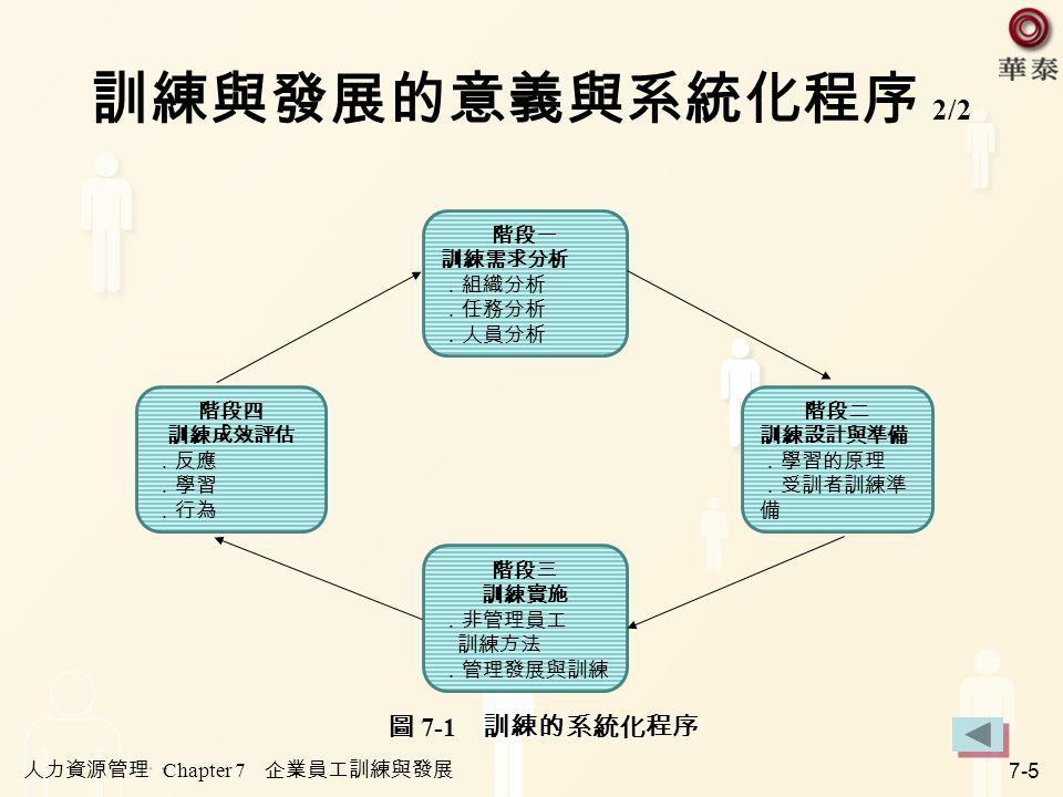 訓練與發展的意義與系統化程序 2/2 圖 7-1 訓練的系統化程序 階段二 訓練設計與準備 .學習的原理 .受訓者訓練準備 階段一