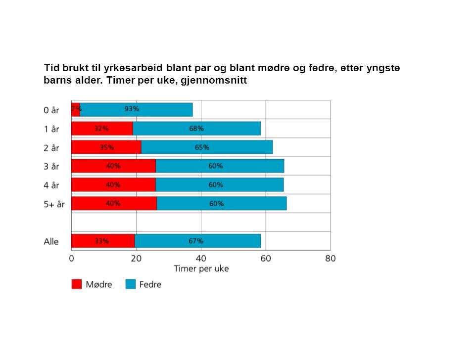 Tid brukt til yrkesarbeid blant par og blant mødre og fedre, etter yngste