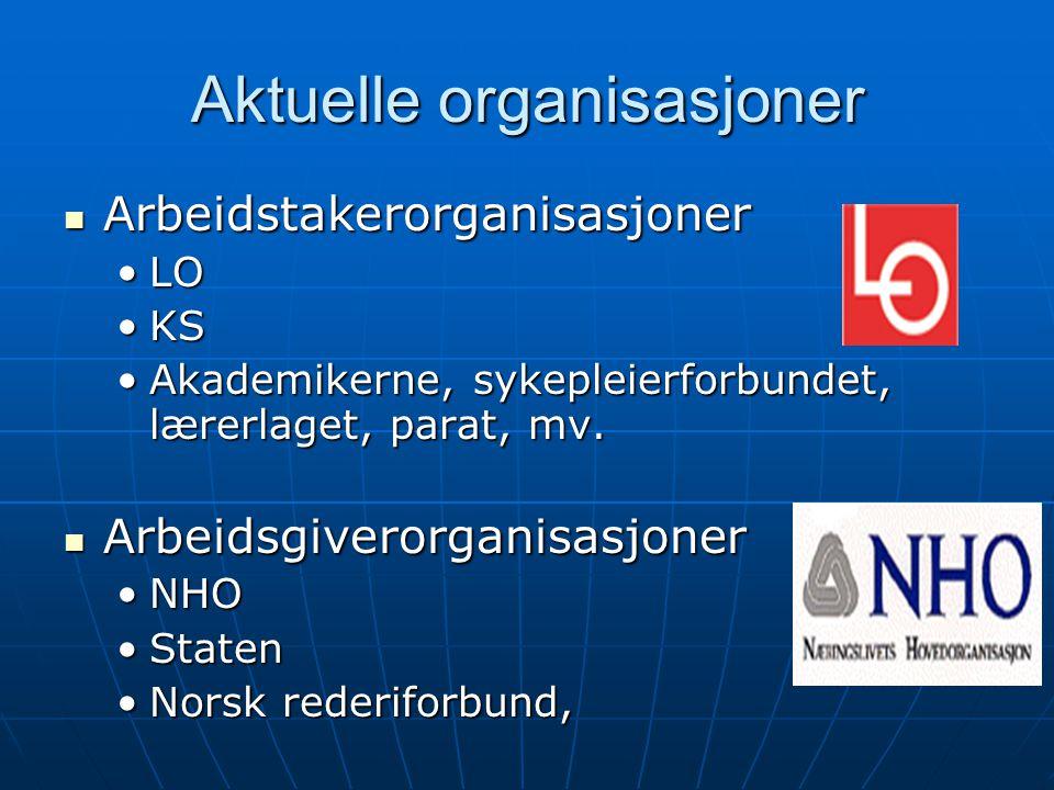 Aktuelle organisasjoner