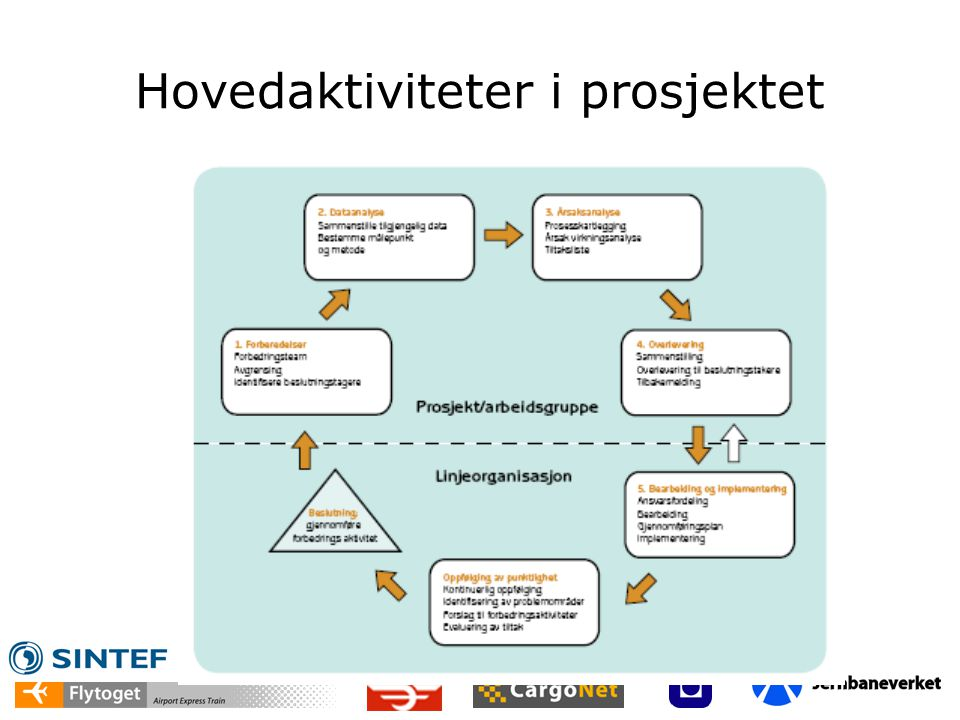 Hovedaktiviteter i prosjektet