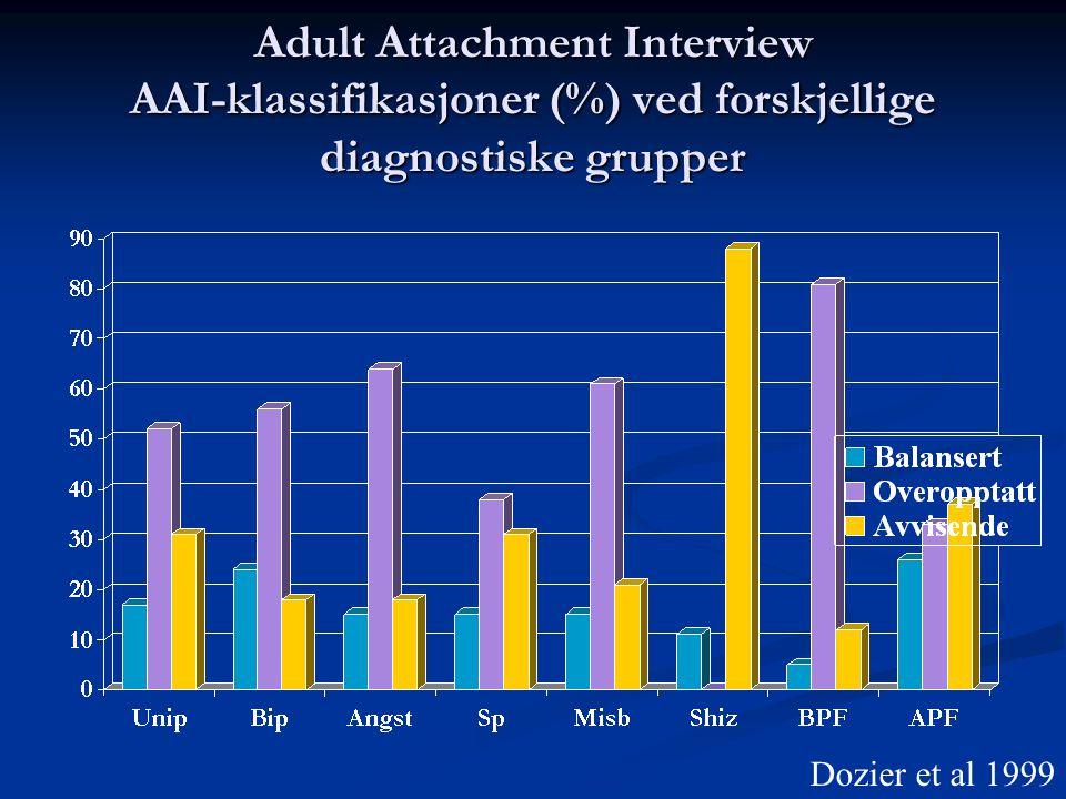 Adult Attachment Interview AAI-klassifikasjoner (%) ved forskjellige diagnostiske grupper
