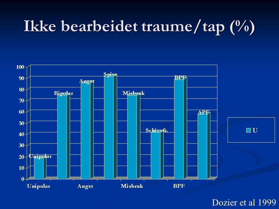 Ikke bearbeidet traume/tap (%)