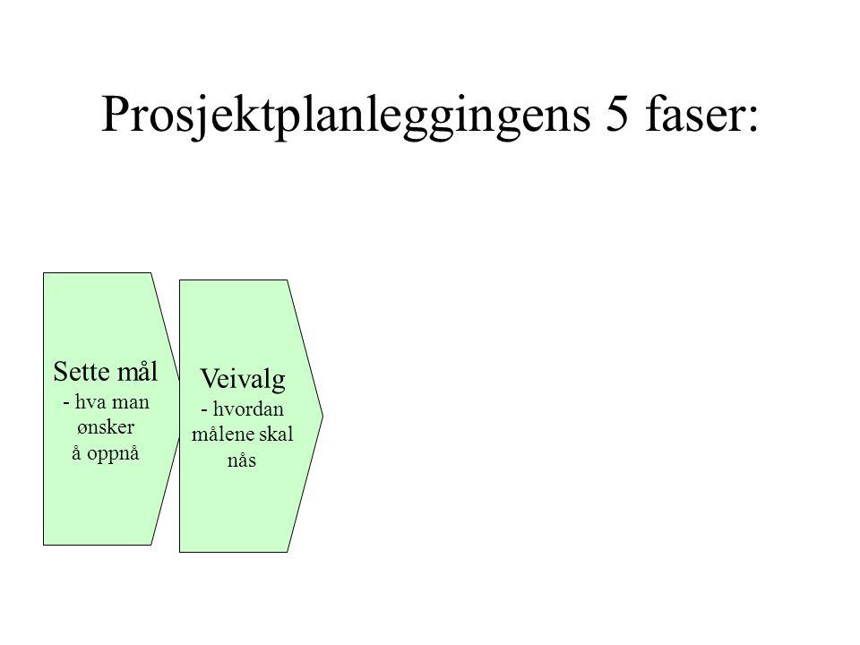 Prosjektplanleggingens 5 faser: