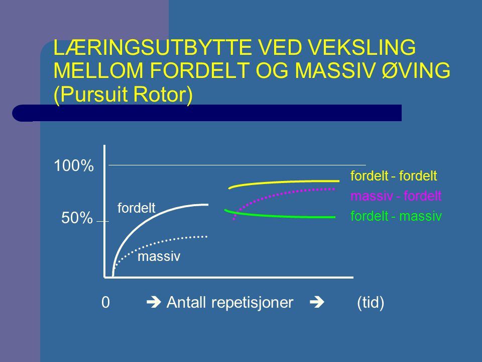 LÆRINGSUTBYTTE VED VEKSLING MELLOM FORDELT OG MASSIV ØVING (Pursuit Rotor)
