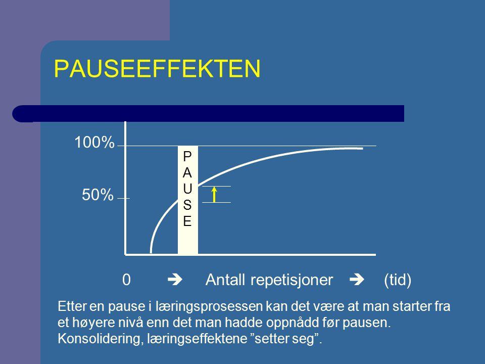 PAUSEEFFEKTEN 100% 50% 0  Antall repetisjoner  (tid) PAUSE