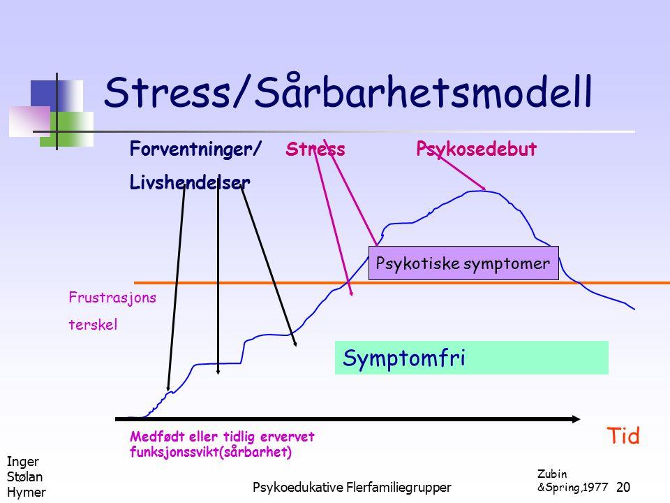 Stress/Sårbarhetsmodell