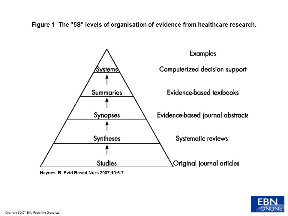 Figure 1 The 5S levels of organisation of evidence from healthcare research.