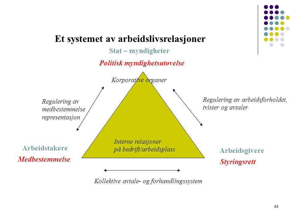 Et systemet av arbeidslivsrelasjoner