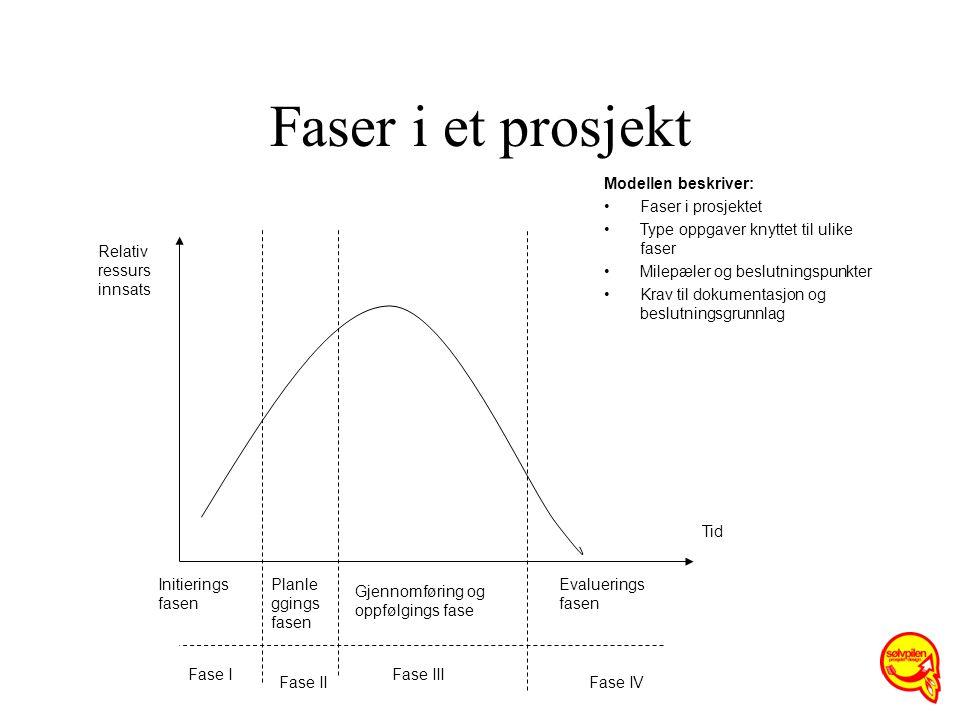 Faser i et prosjekt Modellen beskriver: Faser i prosjektet