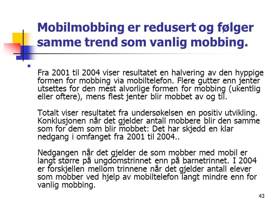 Mobilmobbing er redusert og følger samme trend som vanlig mobbing.