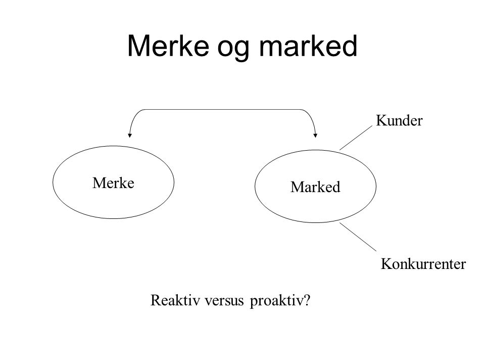 Merke og marked Kunder Merke Marked Konkurrenter
