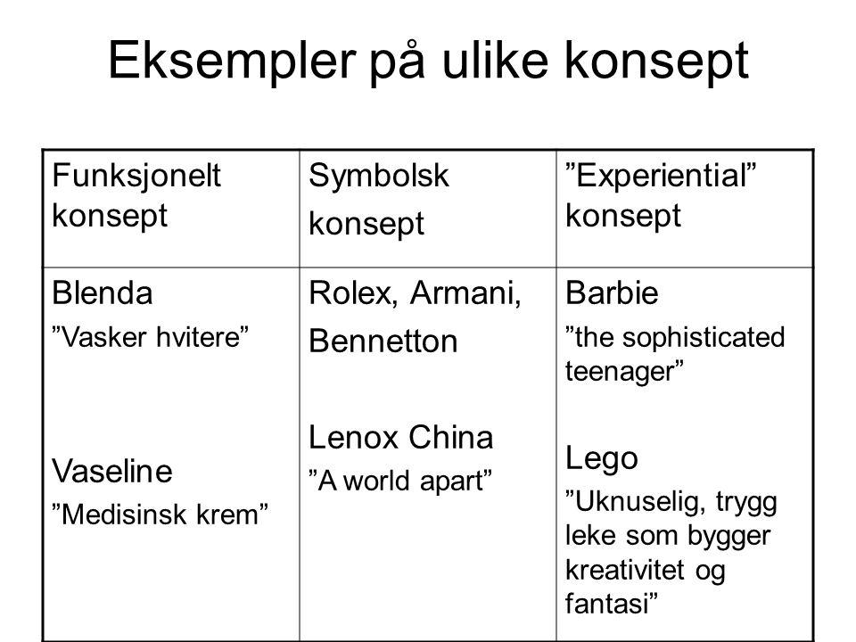 Eksempler på ulike konsept