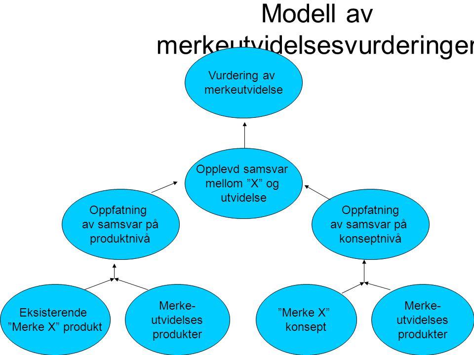 Modell av merkeutvidelsesvurderinger