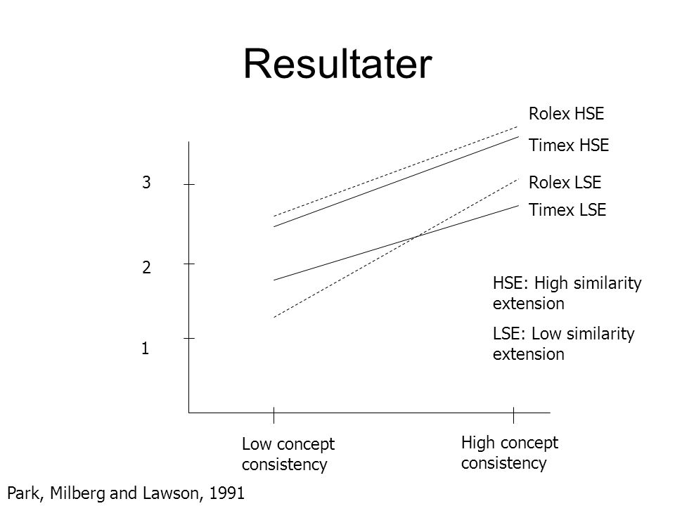 Resultater Rolex HSE Timex HSE 3 Rolex LSE Timex LSE 2