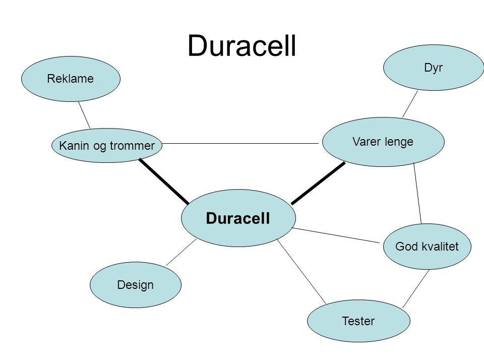 Duracell Duracell Dyr Reklame Varer lenge Kanin og trommer