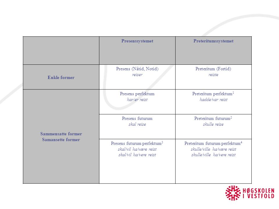 Presenssystemet Preteritumssystemet Enkle former Samansette former