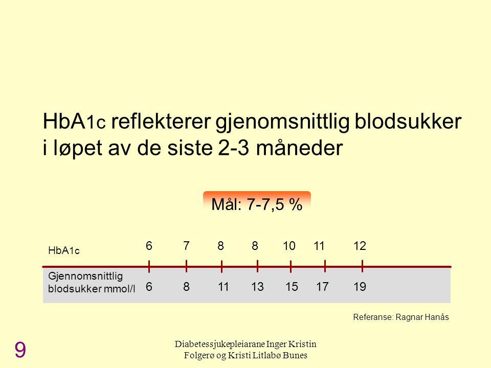 HbA1c = langtidsblodsukker