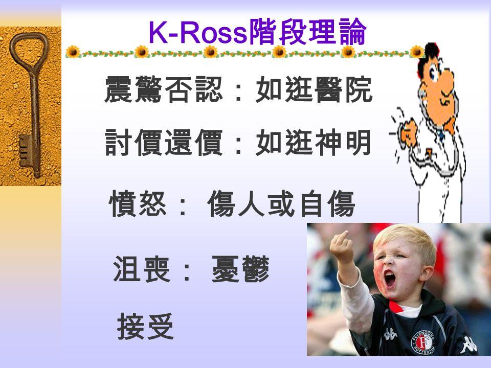 K-Ross階段理論 震驚否認:如逛醫院 討價還價:如逛神明 憤怒: 傷人或自傷 、 沮喪: 憂鬱 接受
