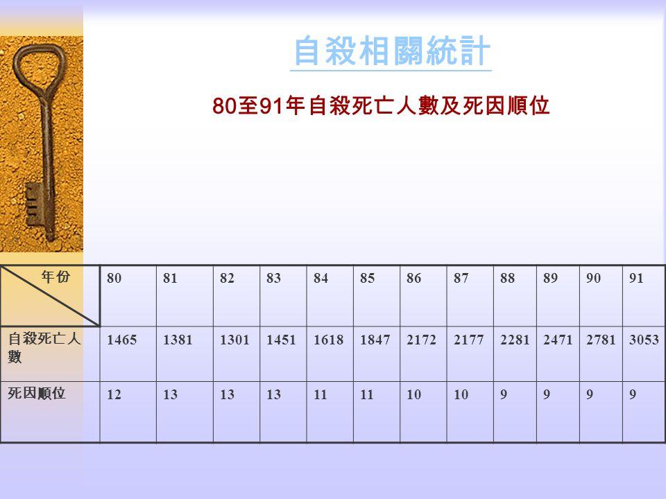 自殺相關統計 80至91年自殺死亡人數及死因順位 年份 80 81 82 83 84 85 86 87 88 89 90 91 自殺死亡人數