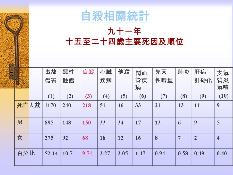 自殺相關統計 九十一年 十五至二十四歲主要死因及順位 事故 傷害 (1) 惡性 腫瘤 (2) 自殺 (3) 心臟 疾病 (4) 他殺 (5)