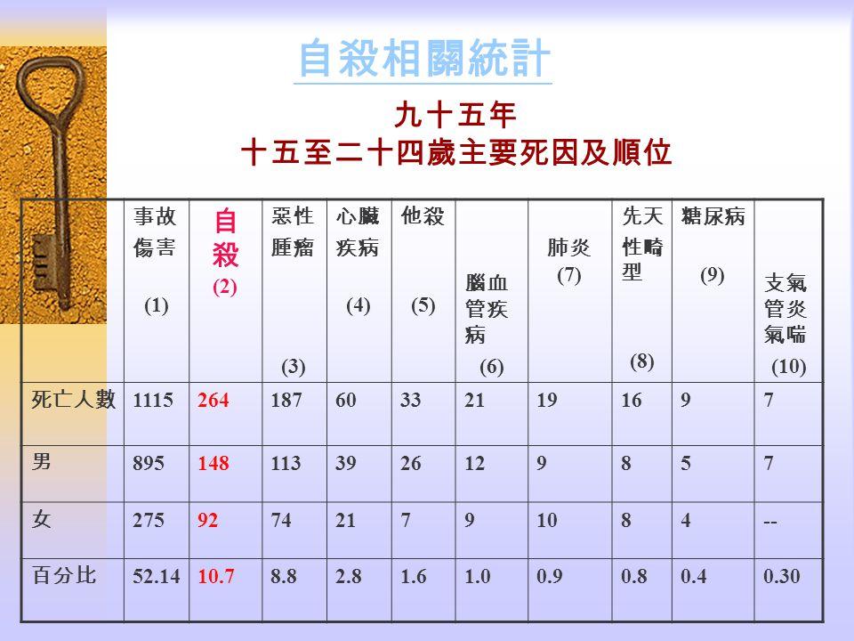 自殺相關統計 九十五年 十五至二十四歲主要死因及順位 自殺 (2) 事故 傷害 (1) 惡性 腫瘤 (3) 心臟 疾病 (4) 他殺 (5)