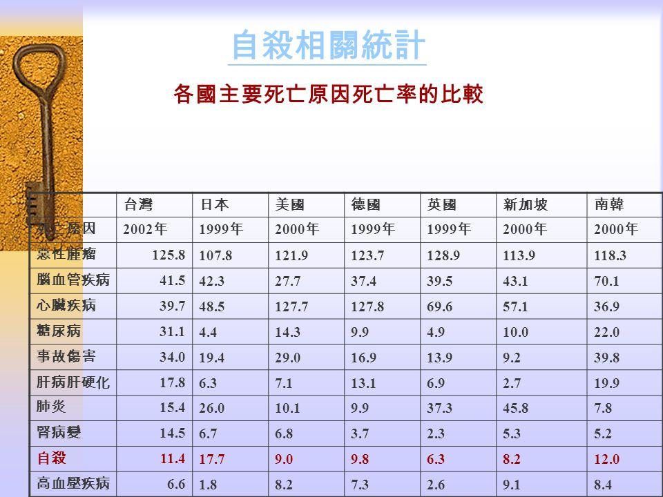 自殺相關統計 各國主要死亡原因死亡率的比較 台灣 日本 美國 德國 英國 新加坡 南韓 死亡原因 2002年 1999年 2000年