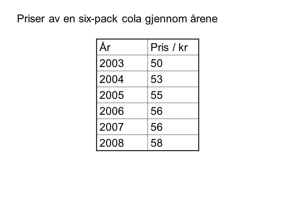 Priser av en six-pack cola gjennom årene