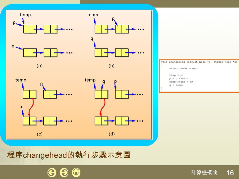 程序changehead的執行步驟示意圖