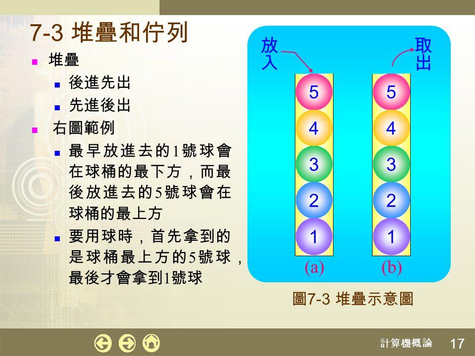 7-3 堆疊和佇列 放入 取出 (a) 5 (b) 5 4 4 3 3 2 2 1 1 堆疊 後進先出 先進後出 右圖範例
