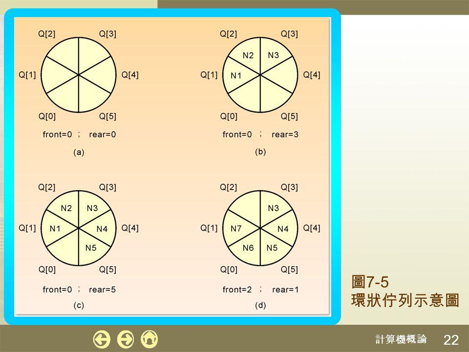 圖7-5 環狀佇列示意圖