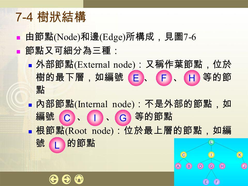 7-4 樹狀結構 由節點(Node)和邊(Edge)所構成,見圖7-6 節點又可細分為三種: