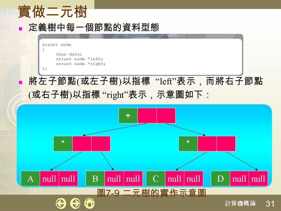 實做二元樹 定義樹中每一個節點的資料型態. 將左子節點(或左子樹)以指標 left 表示,而將右子節點 (或右子樹)以指標 right 表示,示意圖如下: + * * A. null.
