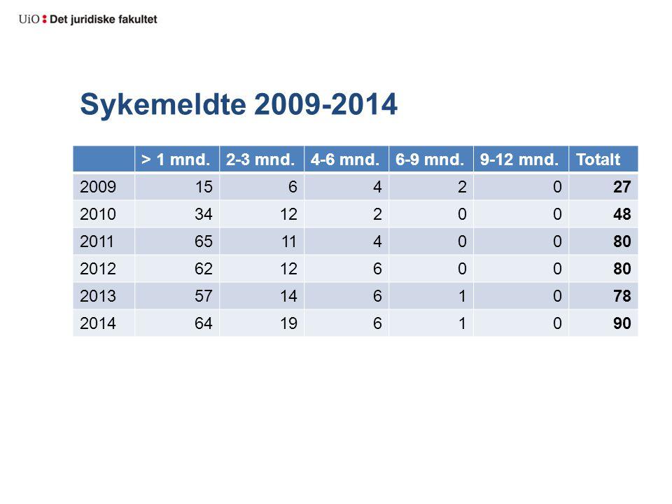 Sykemeldte 2009-2014 > 1 mnd. 2-3 mnd. 4-6 mnd. 6-9 mnd. 9-12 mnd.