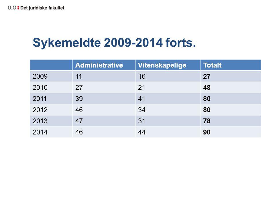 Sykemeldte 2009-2014 forts. Administrative Vitenskapelige Totalt 2009