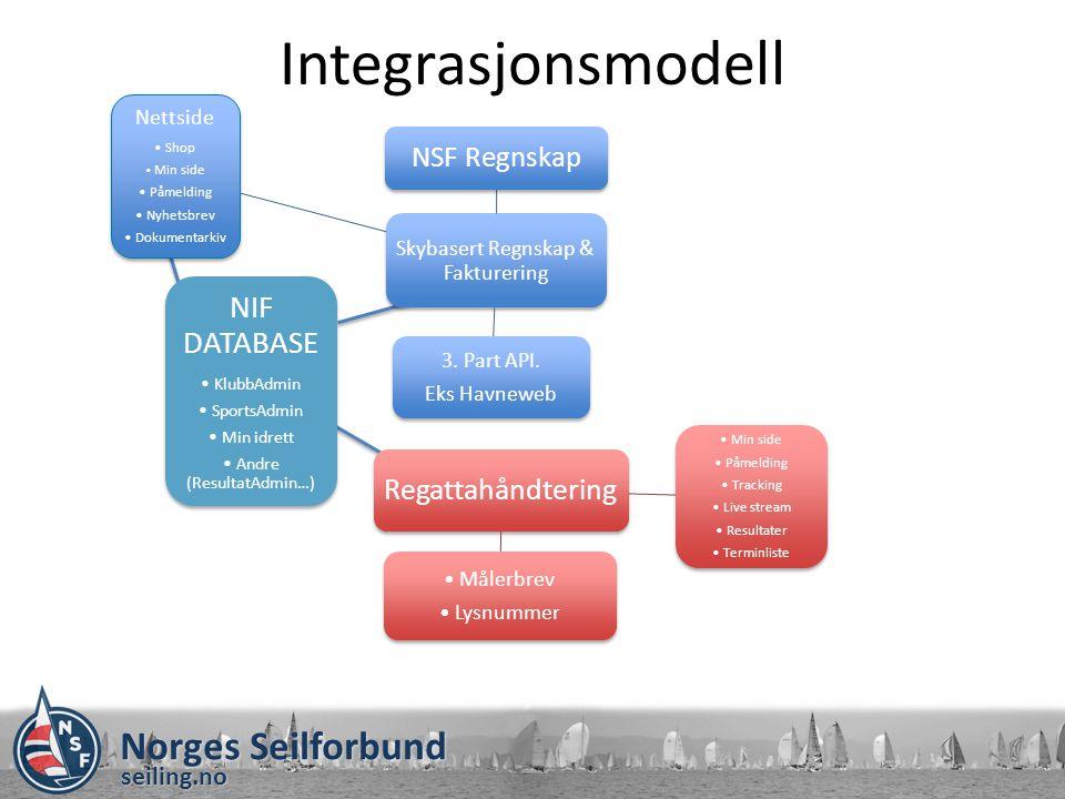 Integrasjonsmodell NIF DATABASE Regattahåndtering NSF Regnskap