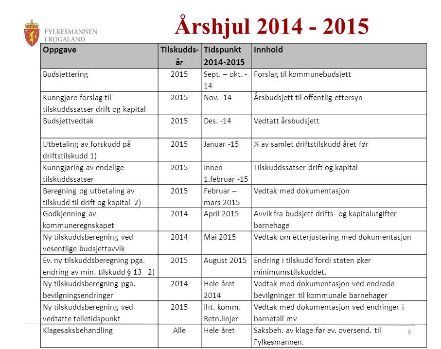 Årshjul 2014 - 2015 Oppgave Tilskudds-år Tidspunkt 2014-2015 Innhold