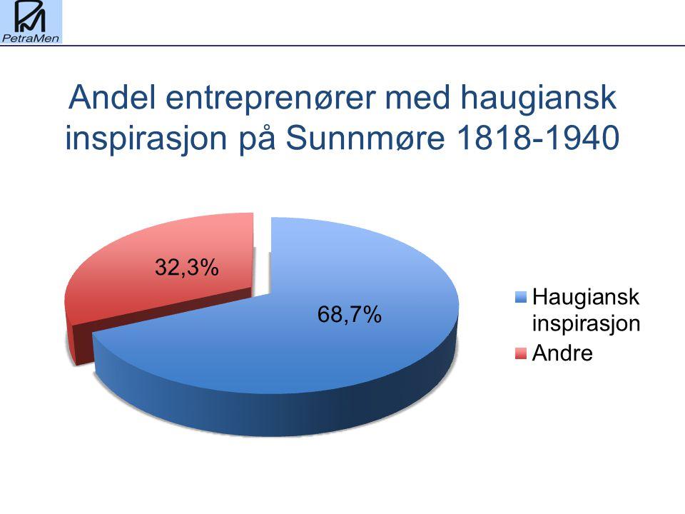 Andel entreprenører med haugiansk inspirasjon på Sunnmøre 1818-1940