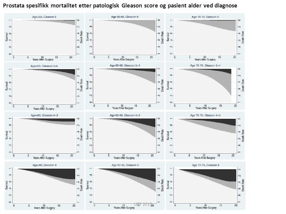 Prostata spesifikk mortalitet etter patologisk Gleason score og pasient alder ved diagnose
