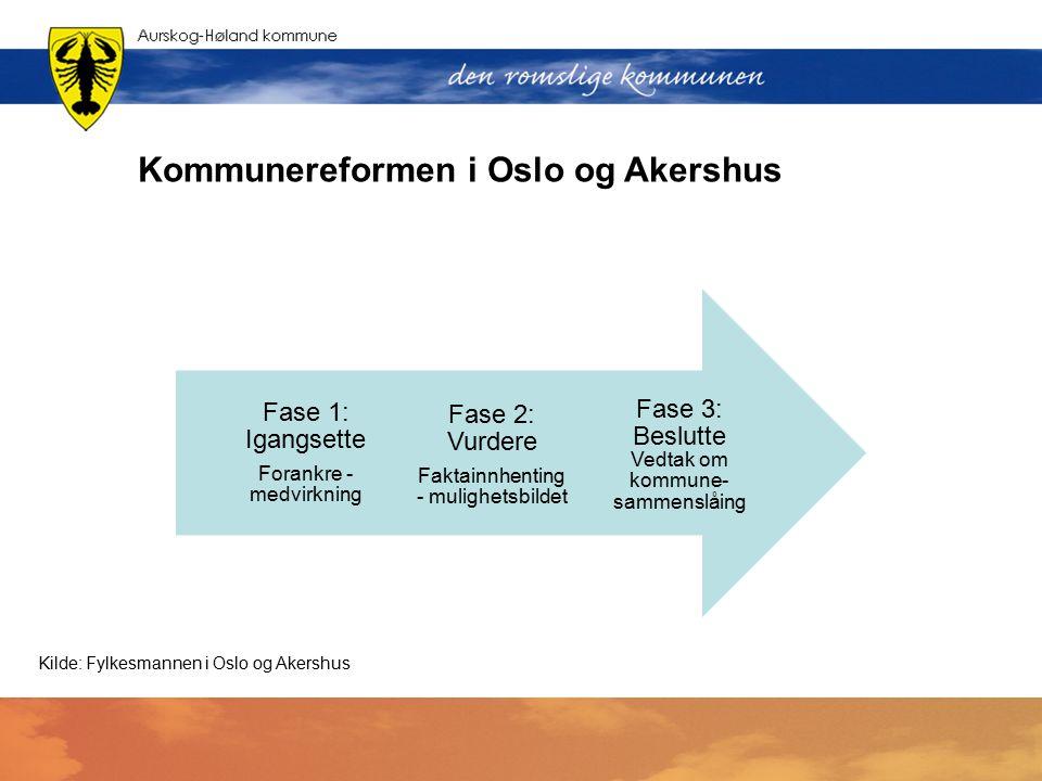 Kommunereformen i Oslo og Akershus