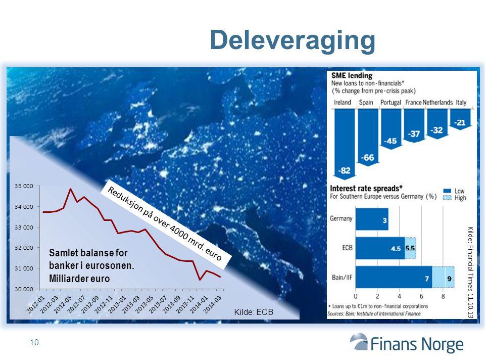 Deleveraging Samlet balanse for banker i eurosonen. Milliarder euro