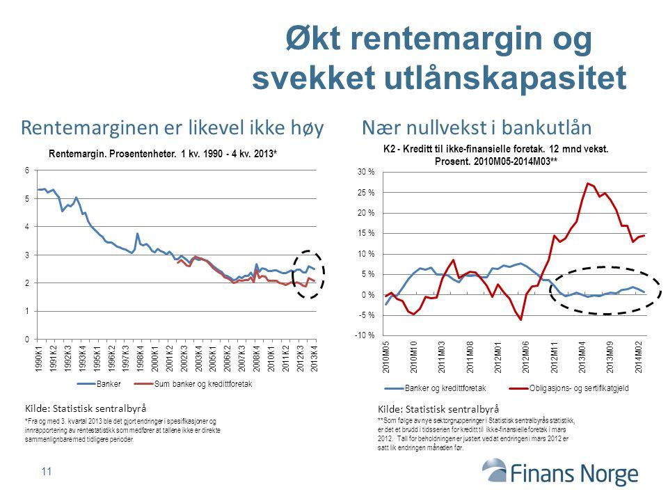 Økt rentemargin og svekket utlånskapasitet