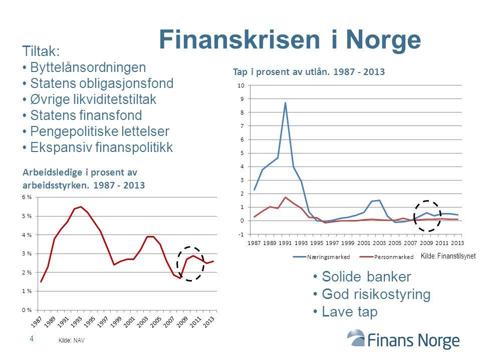 Finanskrisen i Norge Tiltak: Solide banker God risikostyring Lave tap