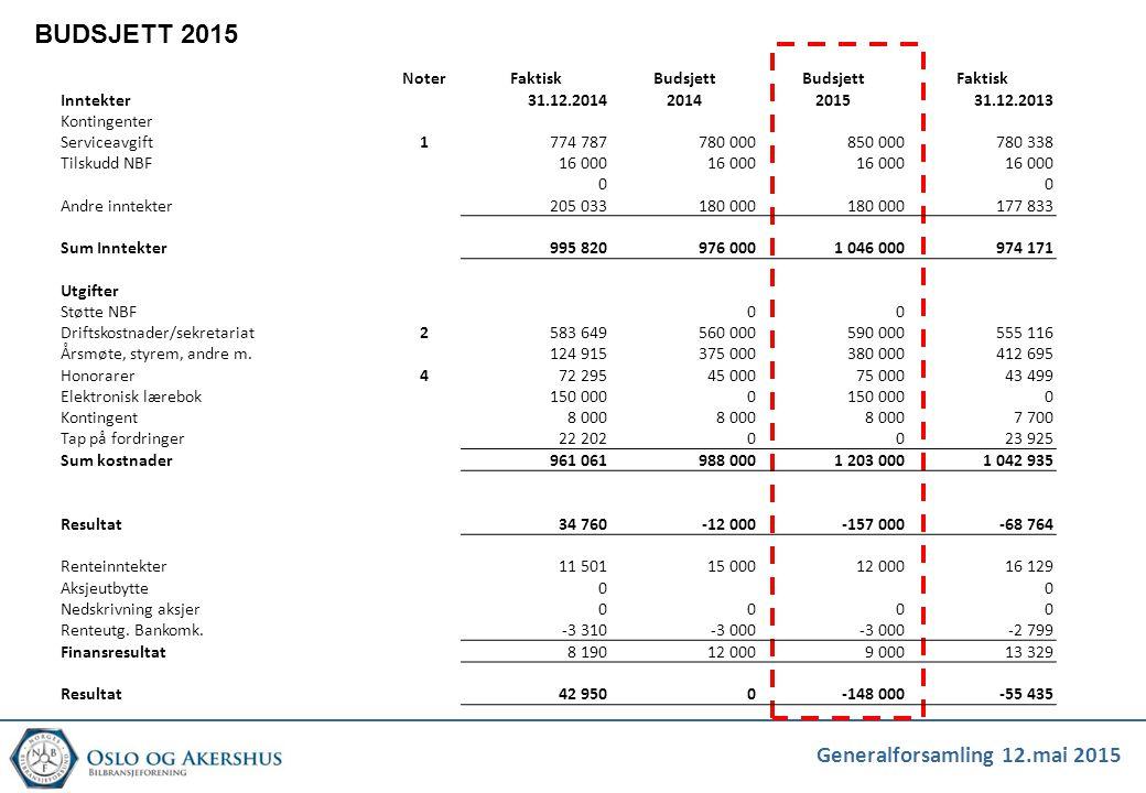 BUDSJETT 2015 Noter Faktisk Budsjett Inntekter 31.12.2014 2014 2015